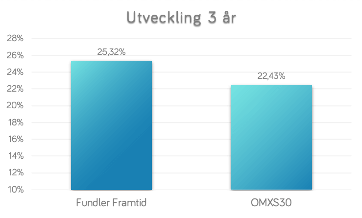 3yrs-FundlerFramtid-vs-OMXS30