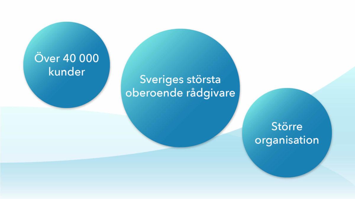 Fundler har nått 40 000 sparare och är Sveriges största oberoende rådgivare!