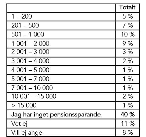 pensionssparar-SEK