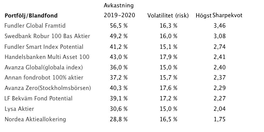 Avkastning-risk-fundler