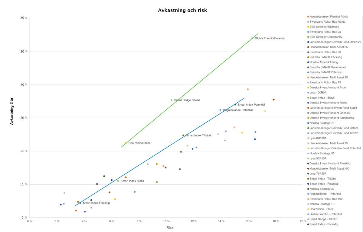 Risk-Avkastning-Fundler-Jämförelse