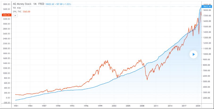 Mängden utgivna amerikanska dollar och amerikanska börsindex de senaste 40 åren uppvisar ett slående samband.