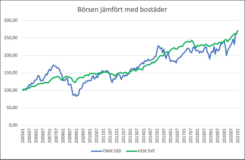 De svenska bostadspriserna och Stockholmsbörsens utveckling har samma långsiktiga trend, fastän börsen uppvisar kraftigare kortsiktiga svängningar.