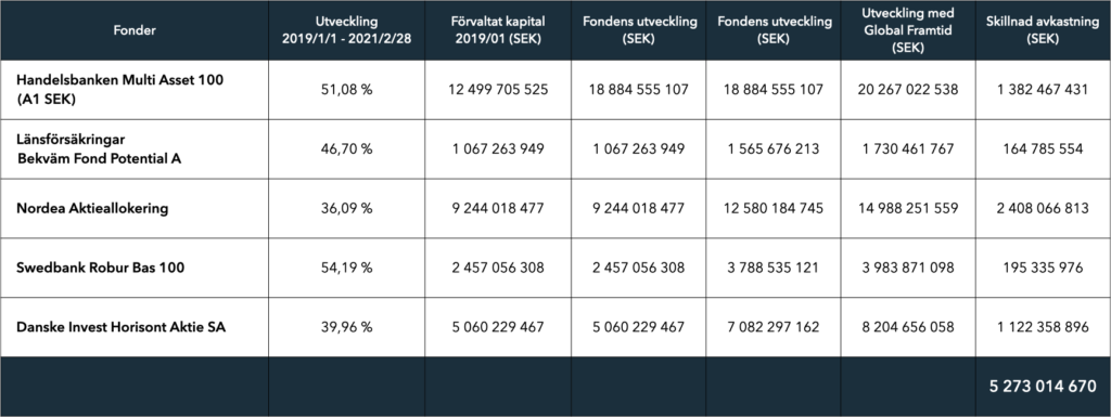 Fundlers Global Framtid hade gjort svenskarna drygt 5 miljarder rikare!