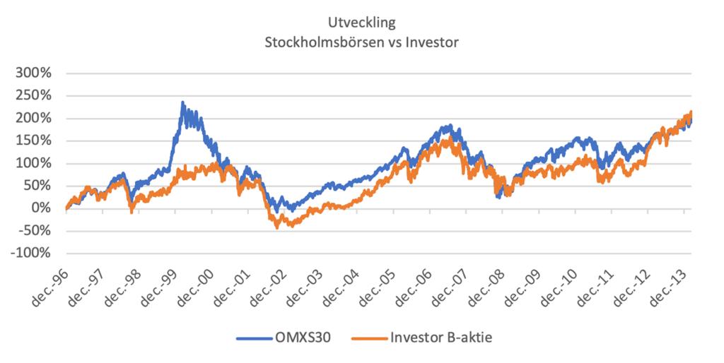 Börsens investmentbolag – avvakta med att trycka på köpknappen!