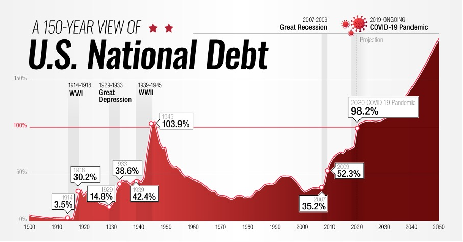 kan USA gå i konkurs